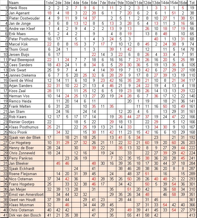 201616-einduitslag